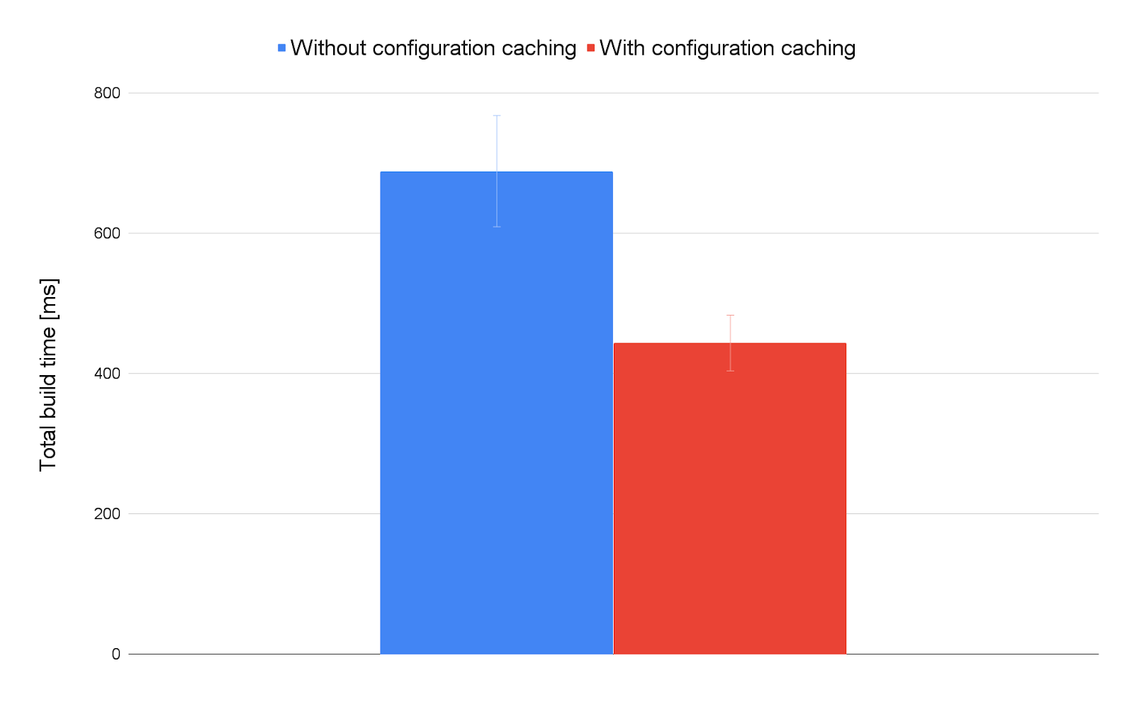 Total build time with and without configuration caching