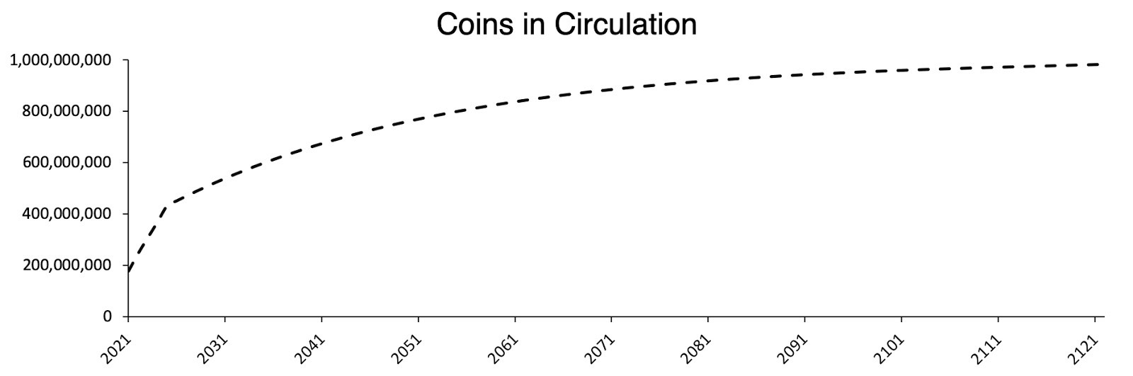 Coins in circulation over time