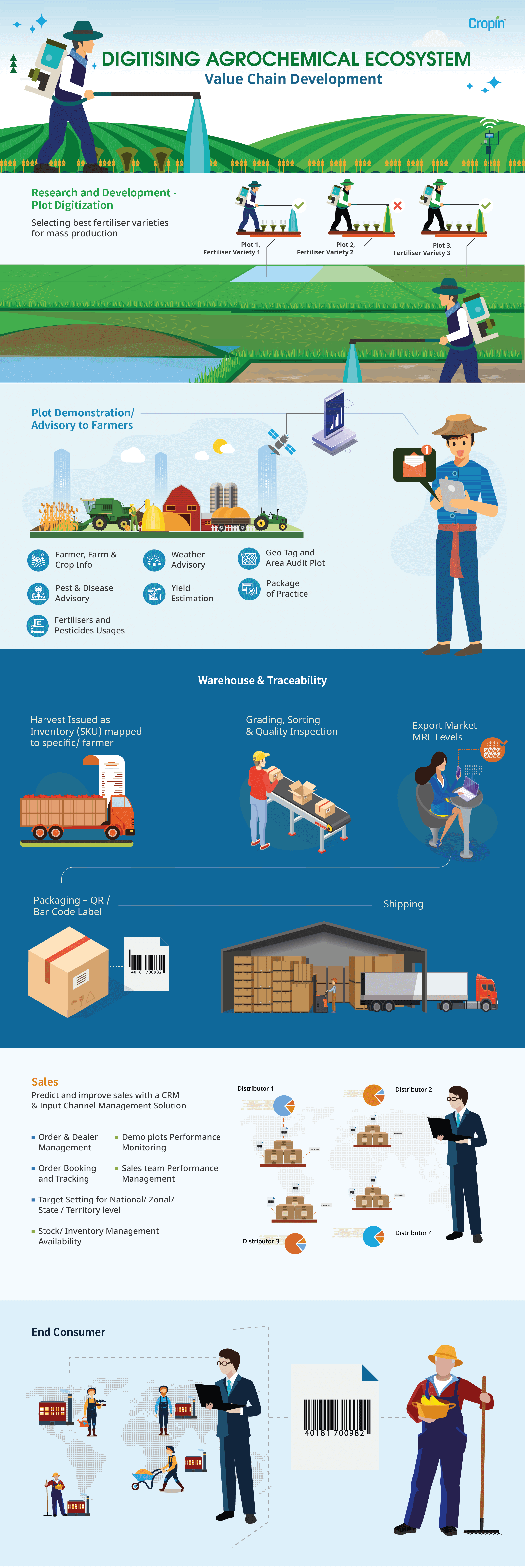 "Infographic: ""Digitising the agrochemical ecosystem"""