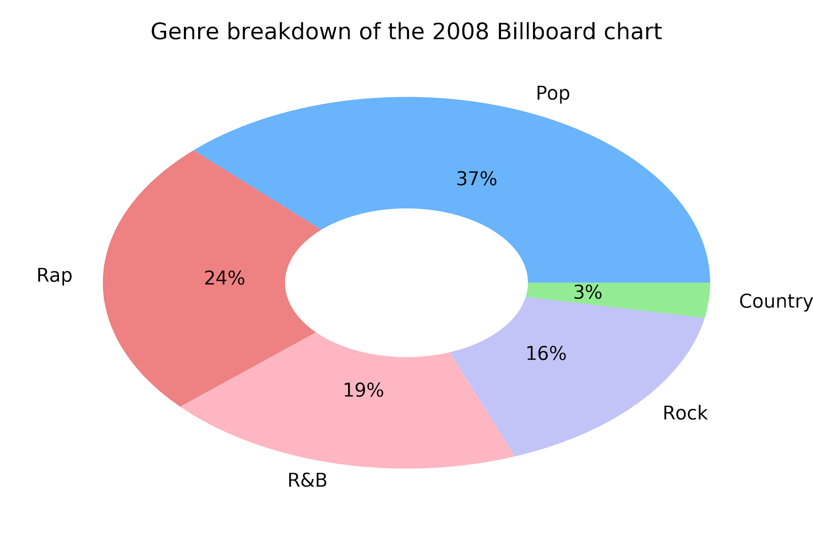 A snapshot of change in popular music in the last decade