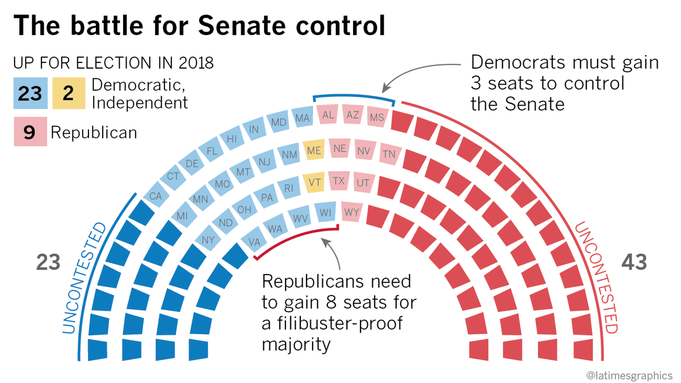 p2018 Midterm Election Guide: Senate Data - Sloan Kettering