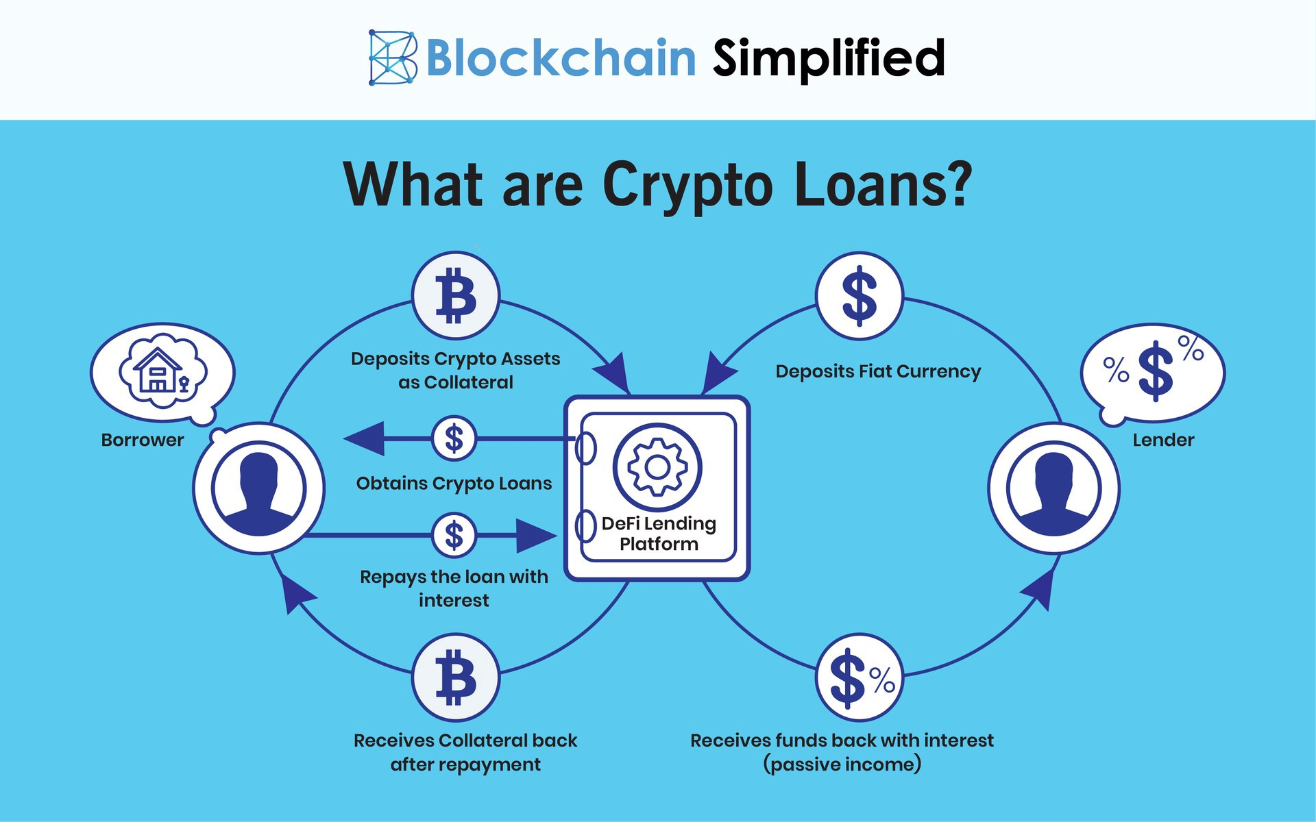 cryptocurrency lending)