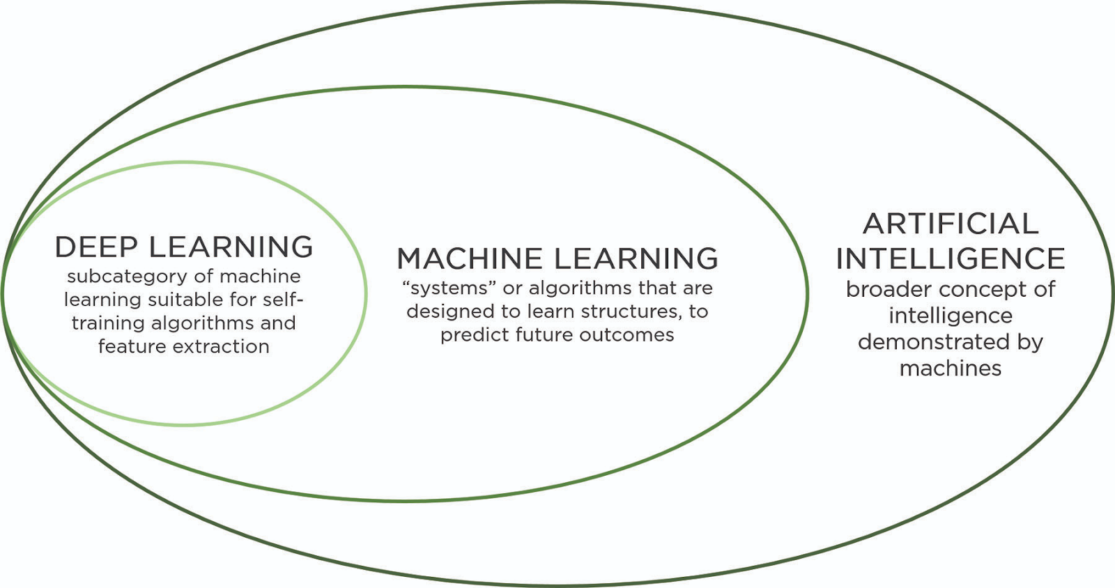 7 Reasons Why Machine Learning Is a Game Changer for Agriculture