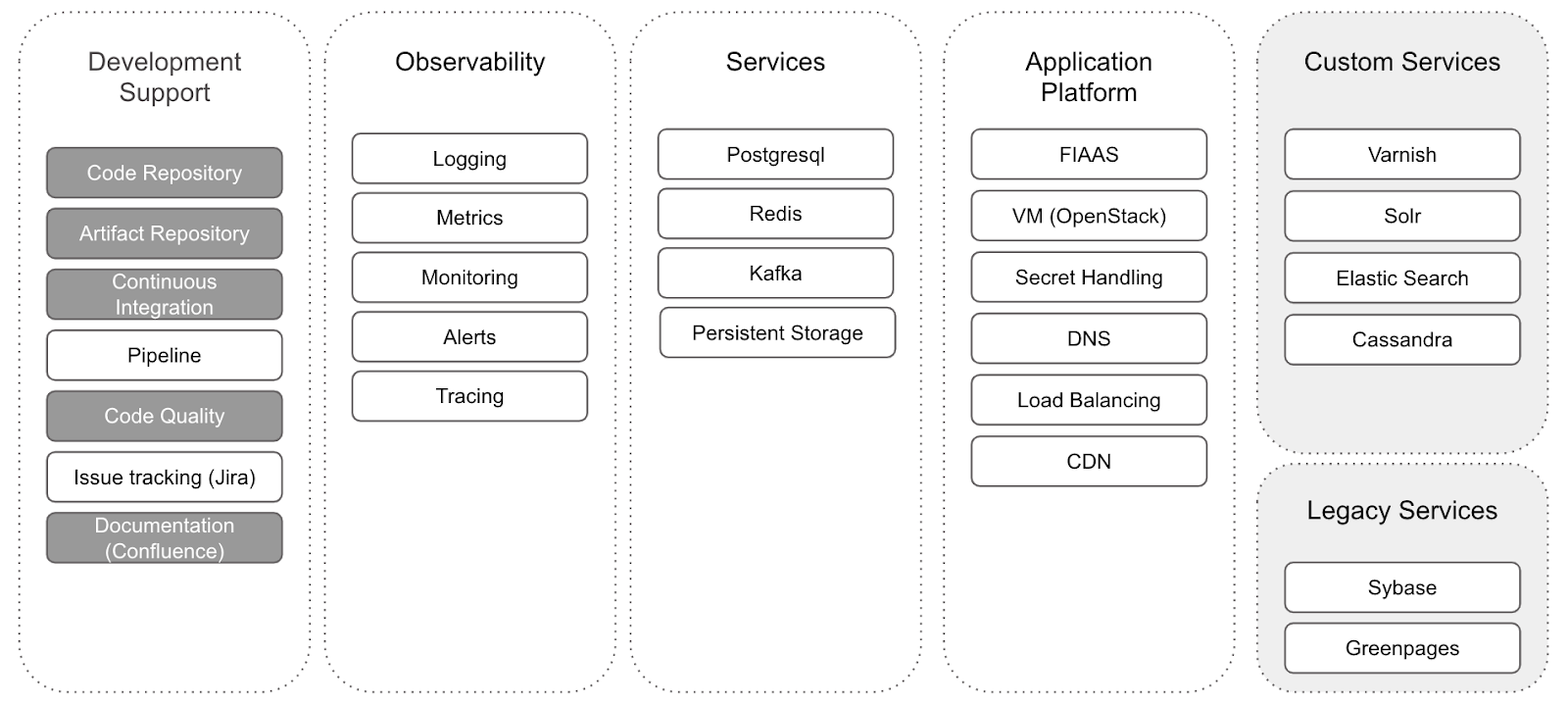 Infrastructure services at FINN: Development support, Observability, Basic services, Application plattform and Custom service
