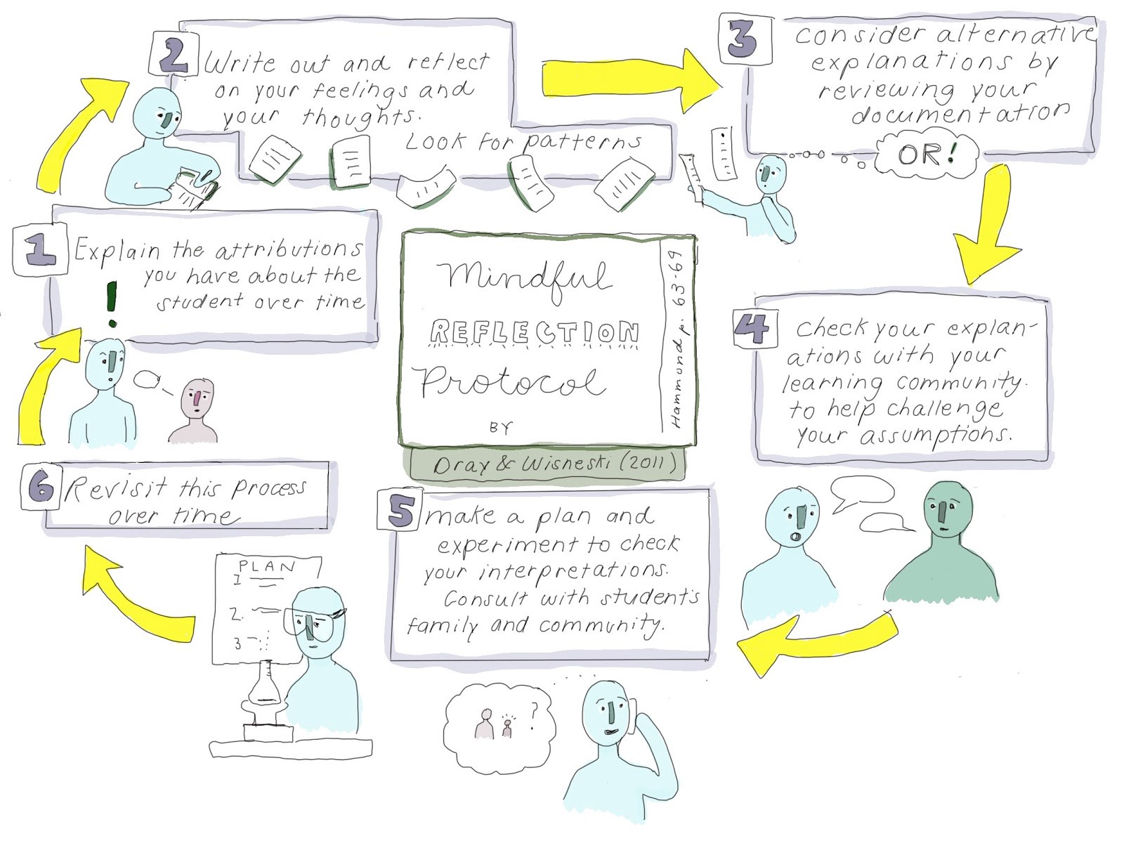 An image of the mindful reflection protocol outlined in a circle with arrows cycling to the next step.