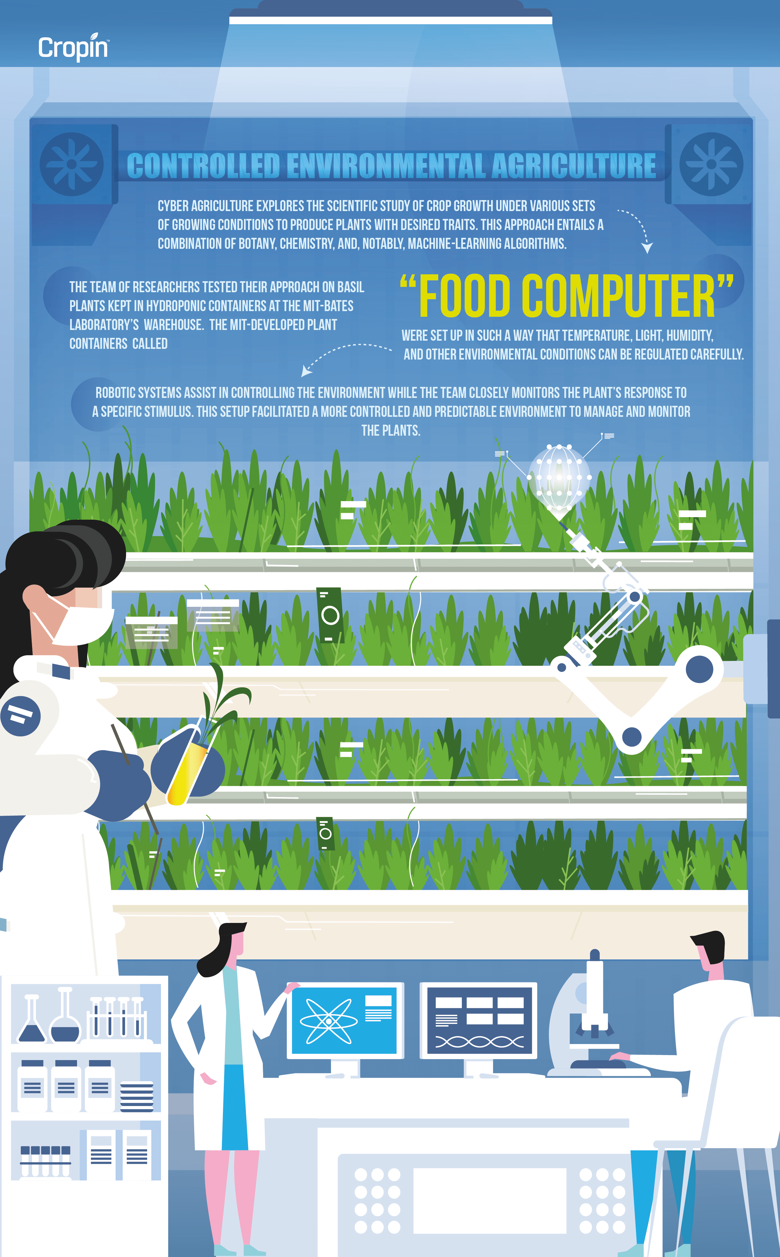 An infographic explaining the concept of cyber agriculture, also known as 'controlled environmental agriculture'