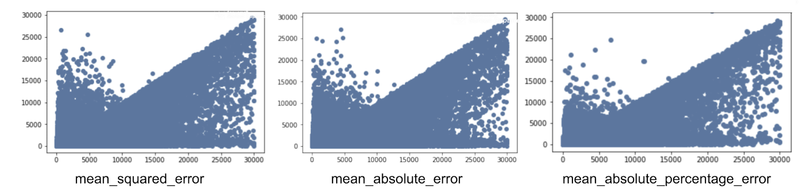 Weight error distribution for the different types of loss function