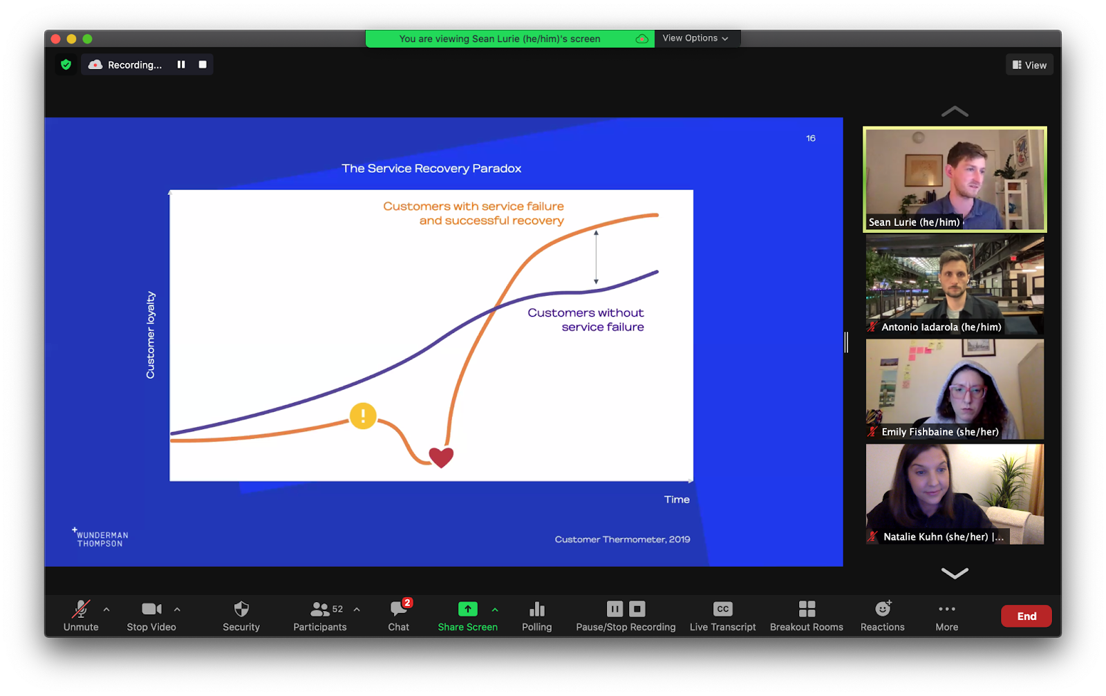 Zoom screenshot of chart depicting the service recovery paradox with four participants visible