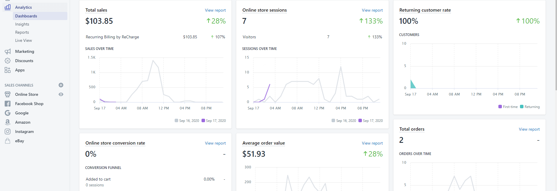 Analyzing The Data Present In The Analytics Section
