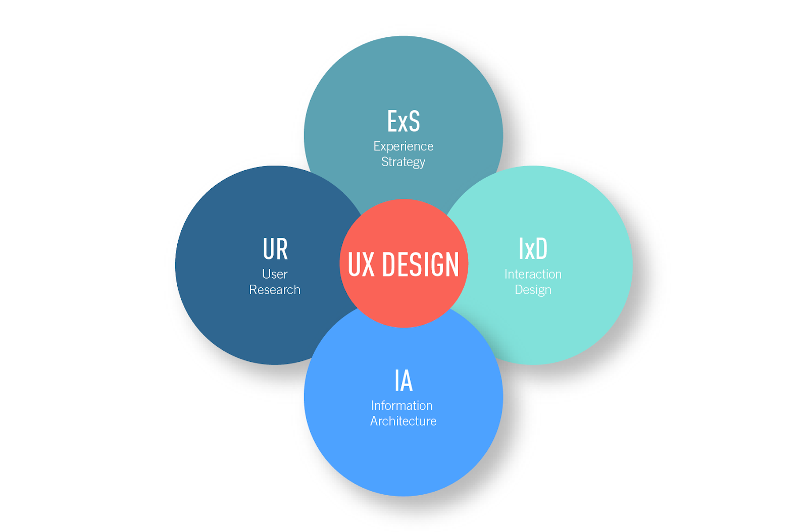 The Quadrants Of Ux Design Explained By A Ux Intern By Myla S Medium