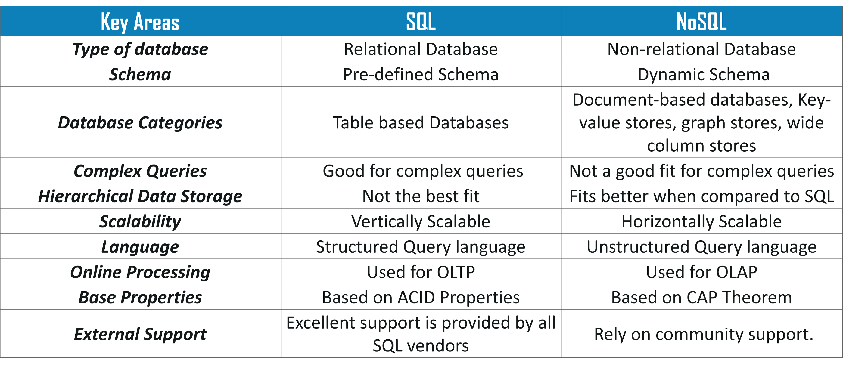 difference between nosql and sql mongodb