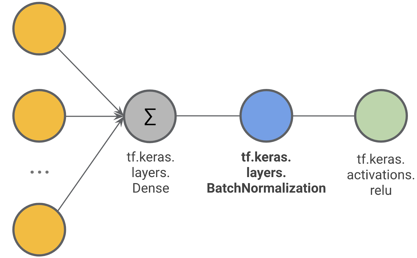 tf keras and TensorFlow: Batch Normalization to train deep