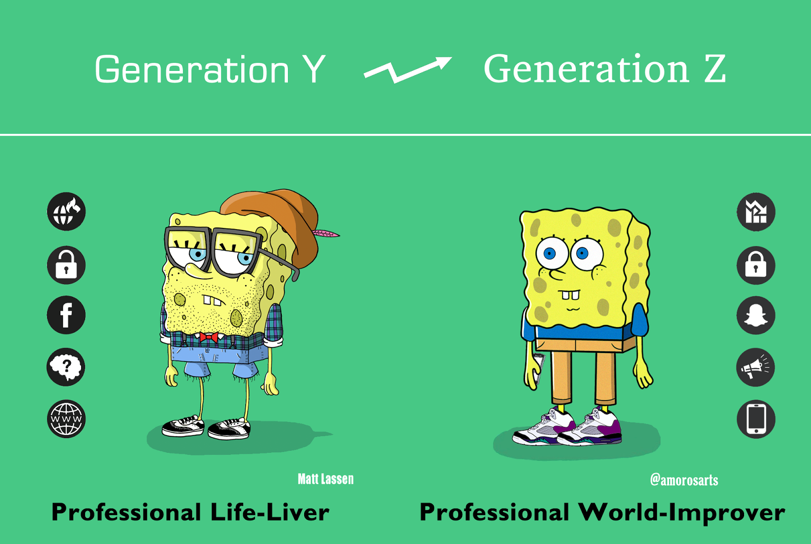 Shifts from Generation Y to Generation Z  by Alexander Jagaciak