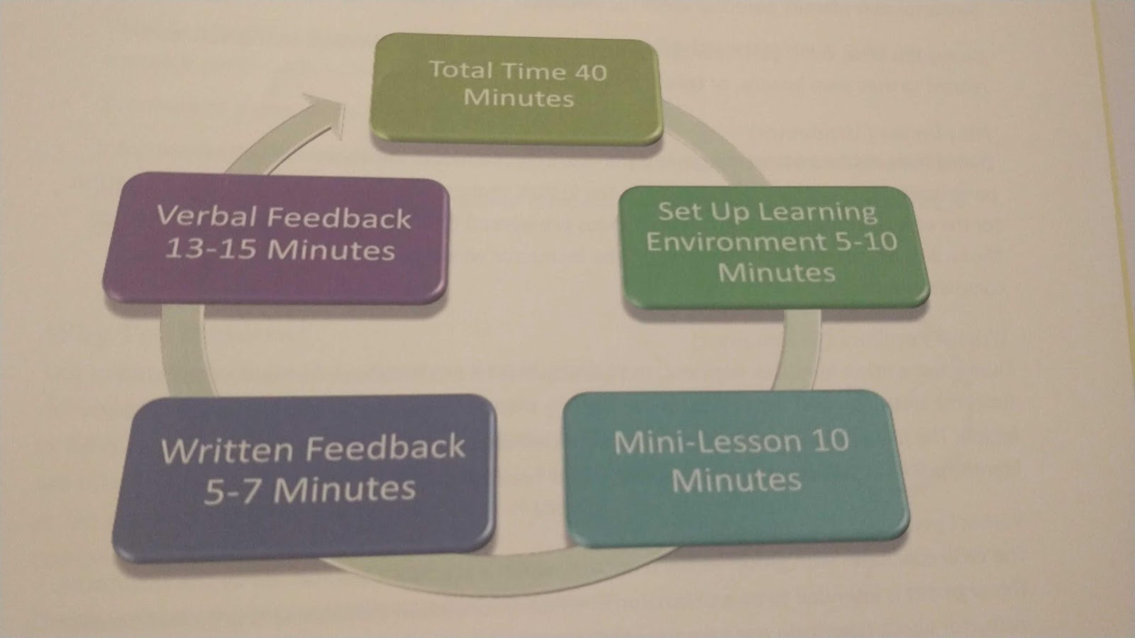 The 10 minute mini-lesson model broken down into steps. Room given for written and verbal feedback, and to scaffold learning.
