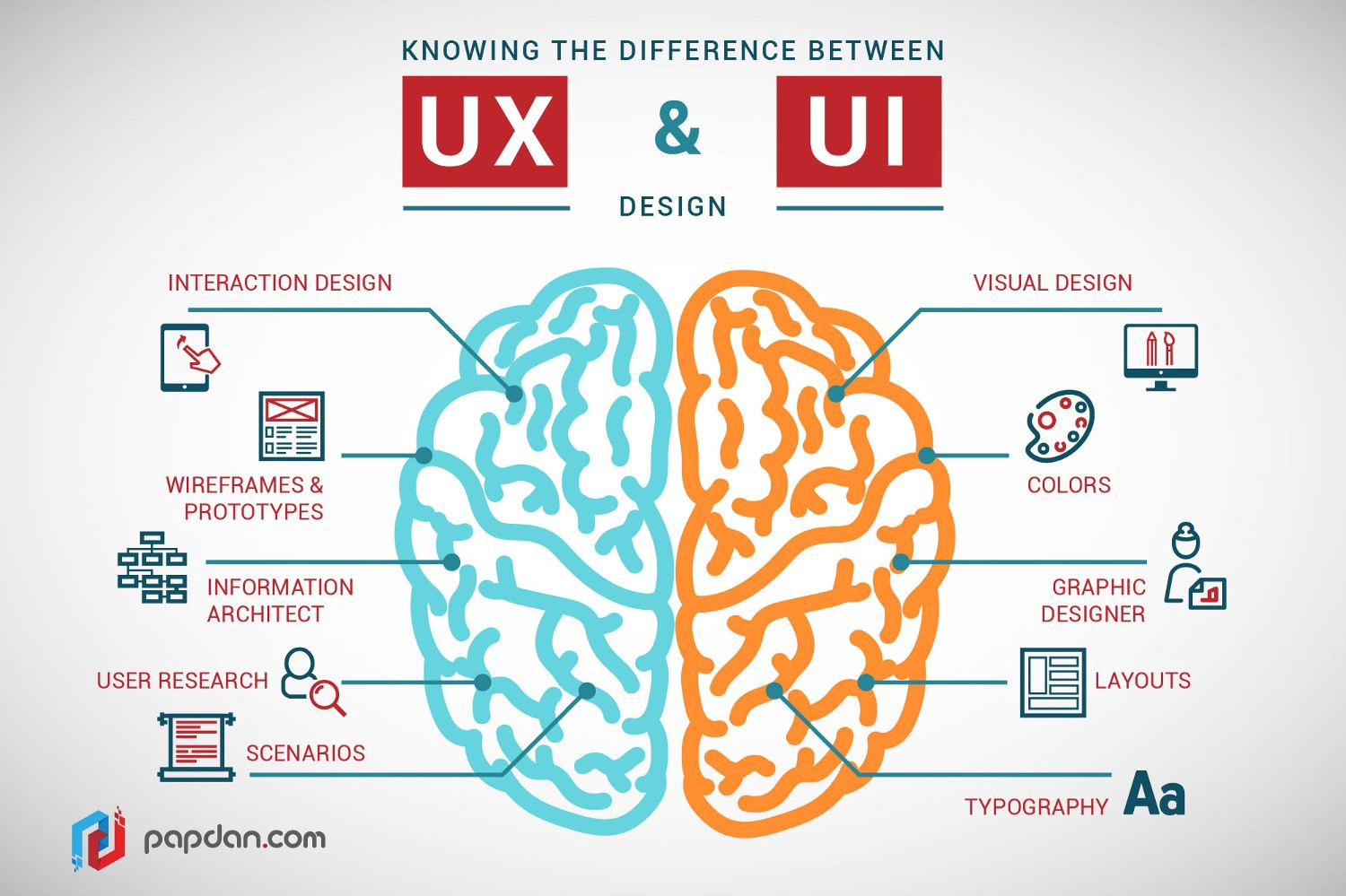 A Full Guide On The Differences Between Ui And Ux Design By Amy Smith Prototypr