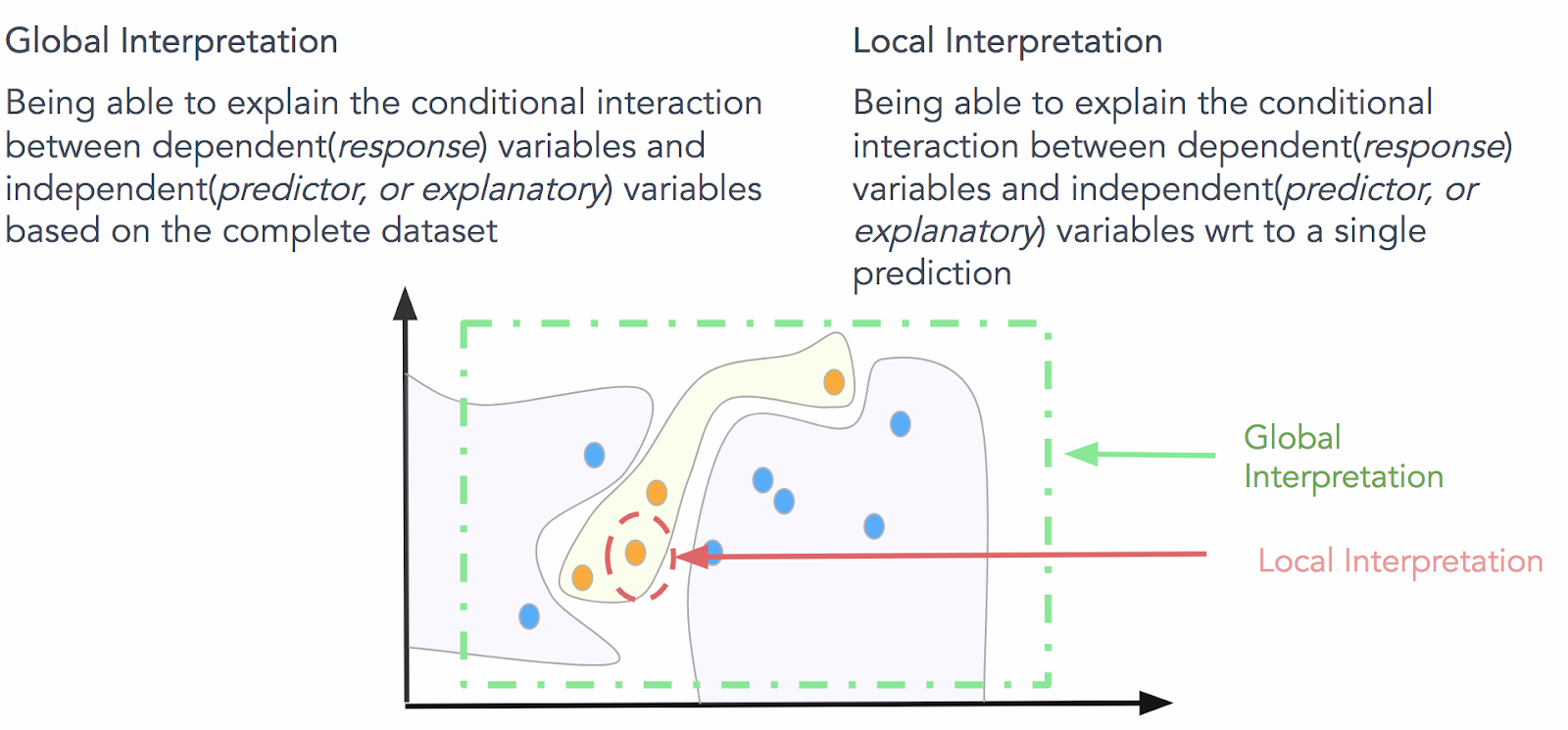 The Importance of Human Interpretable Machine Learning