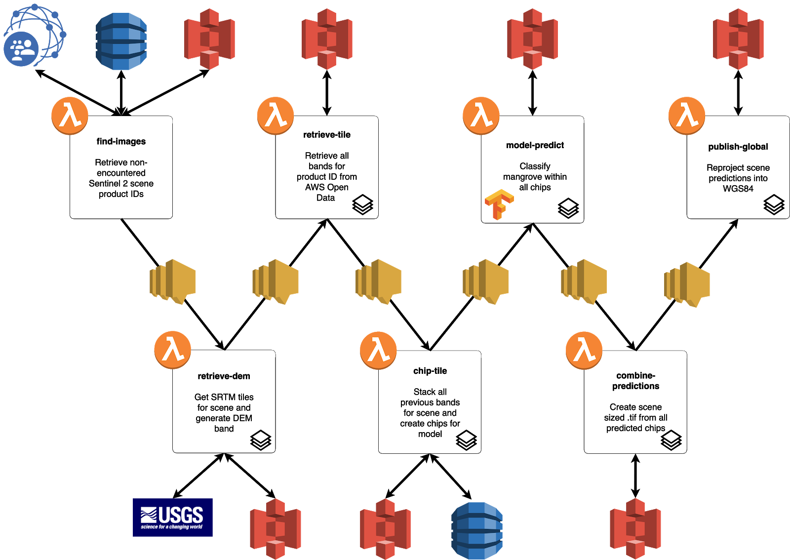 A flow diagram showing the 7 Lambda functions forming the pipeline, with icons that show which AWS service is being used