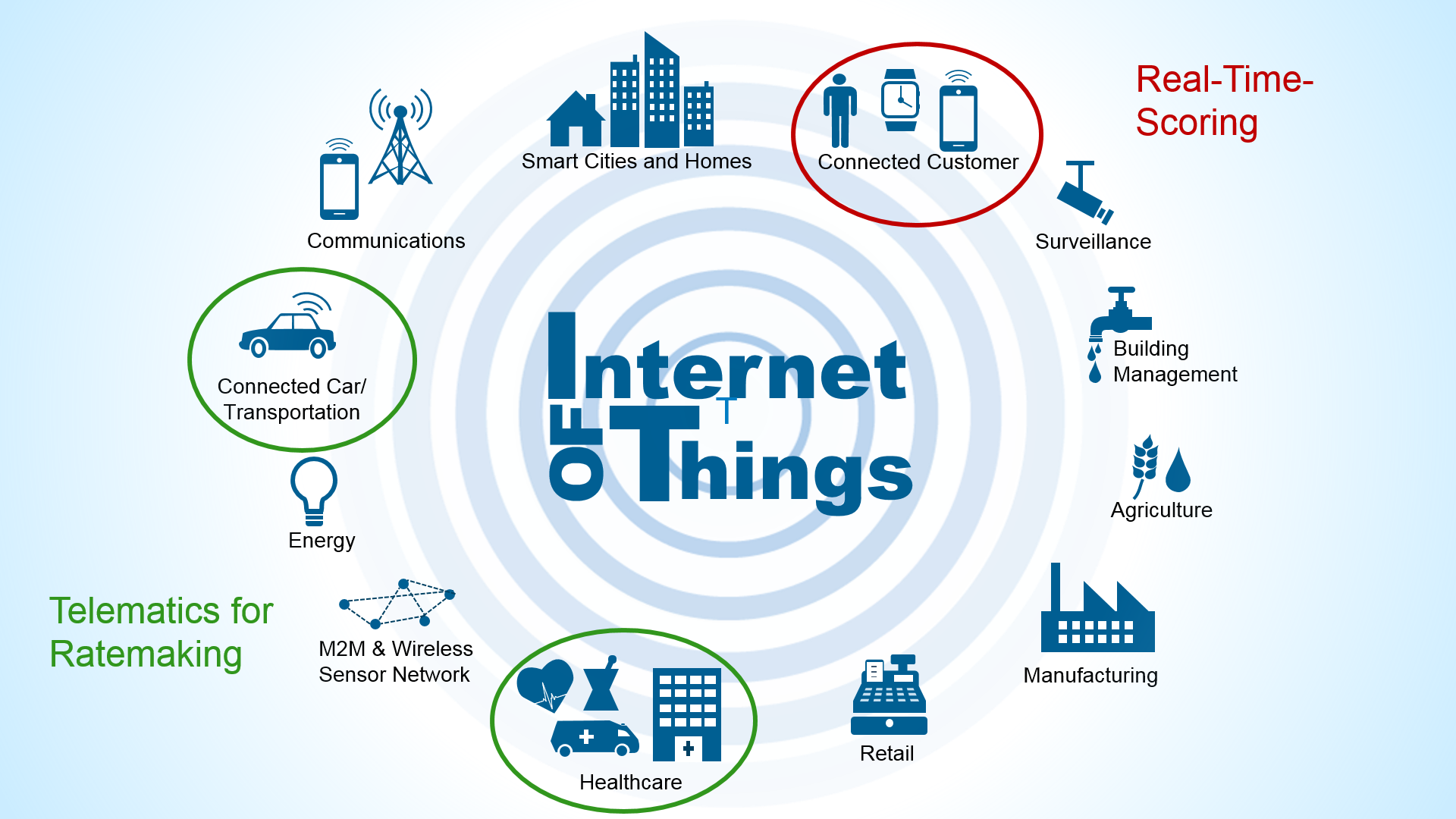 Five keys to understand the different levels of IoT