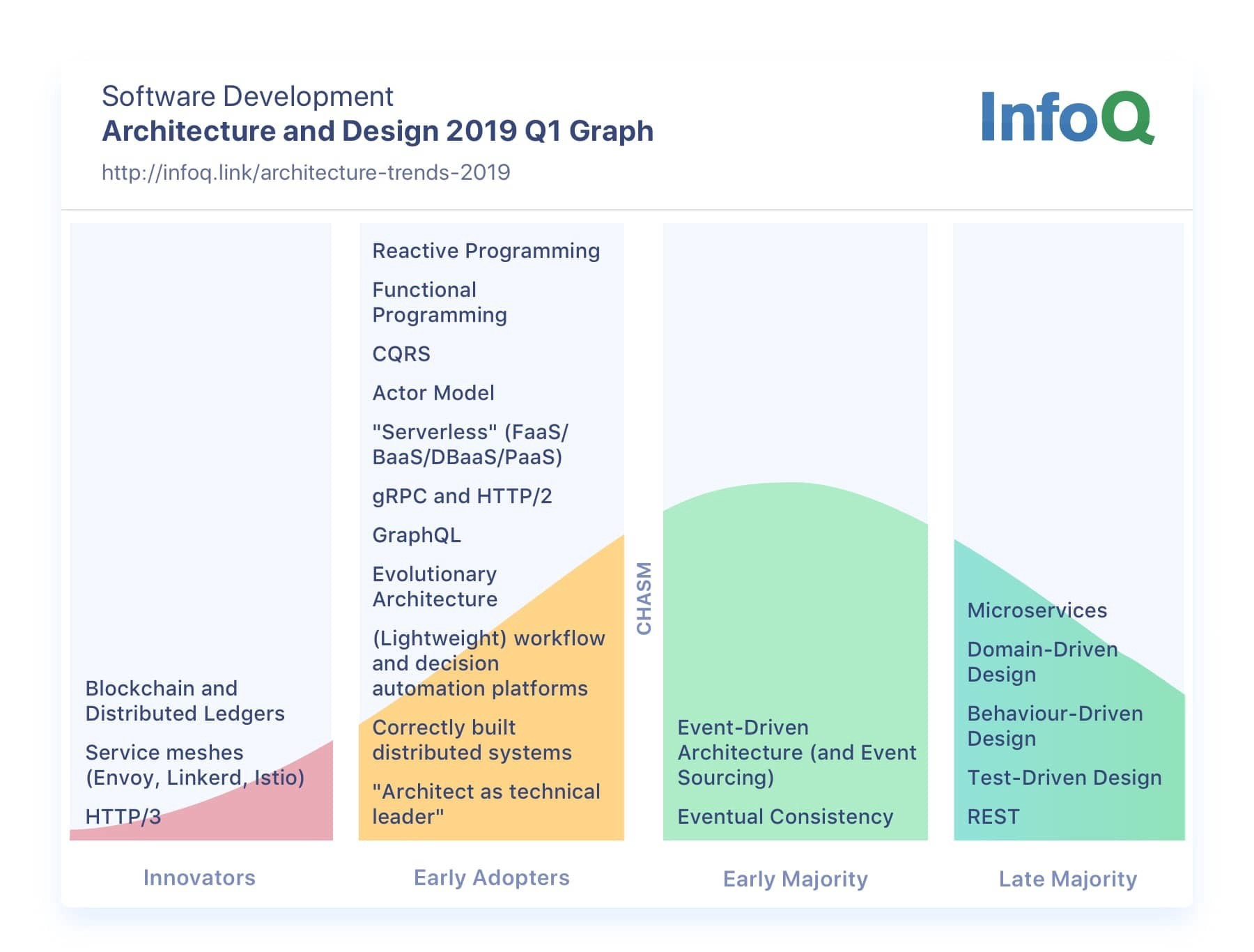 Top Data Engineering Trends for 2019 - Alina GHERMAN - Medium