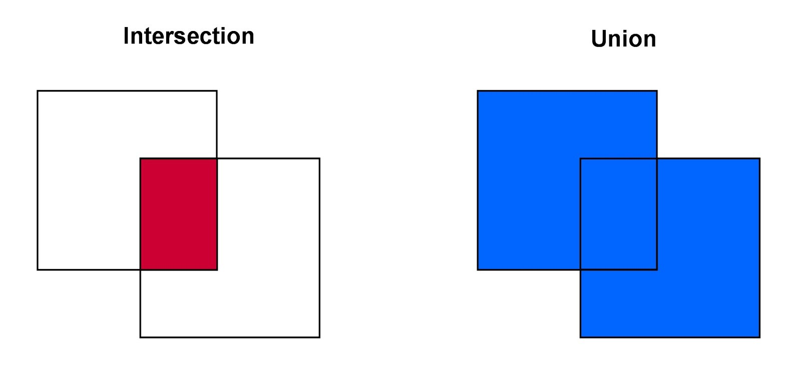 Object detection with neural networks — a simple tutorial