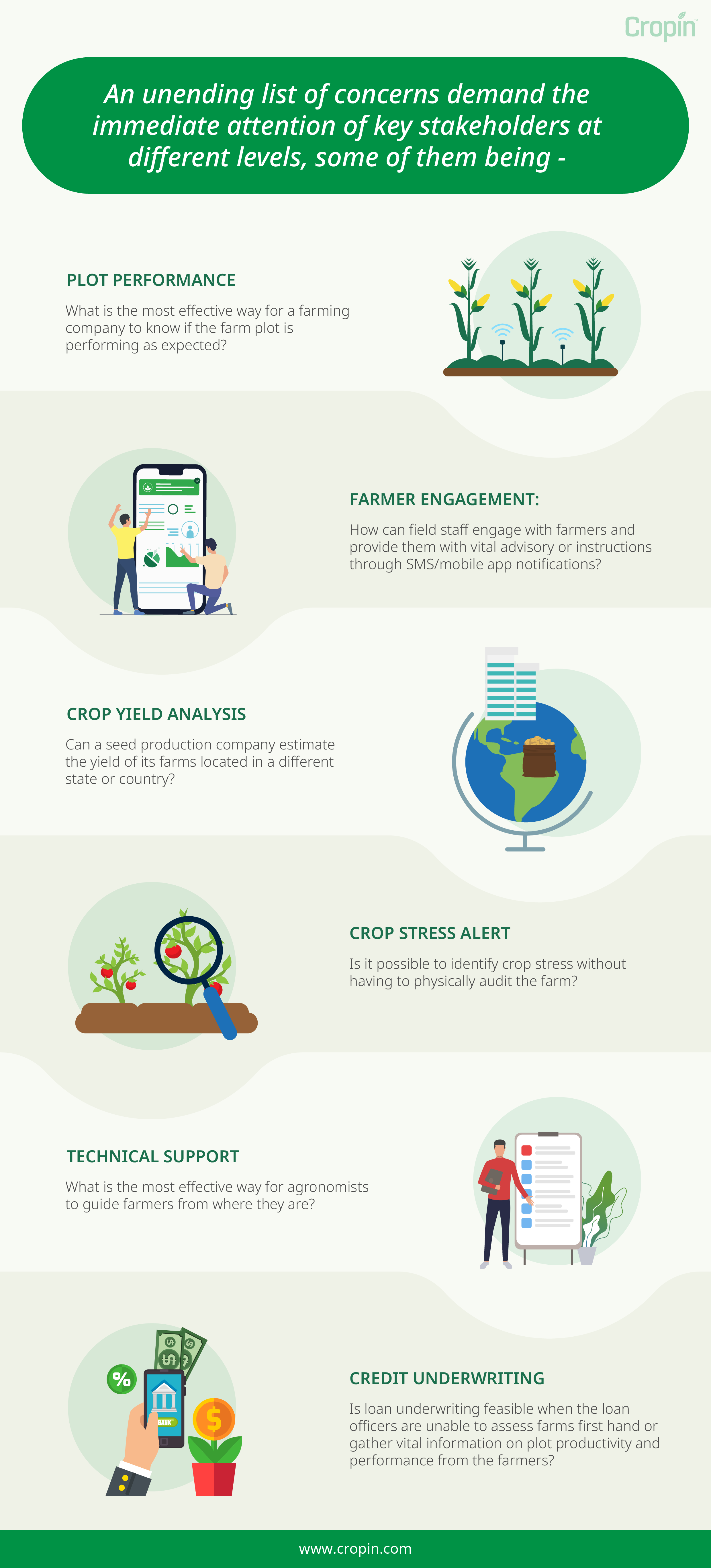 An infographic listing theconcerns of key stakeholders at different levels regarding remote monitoring of farms