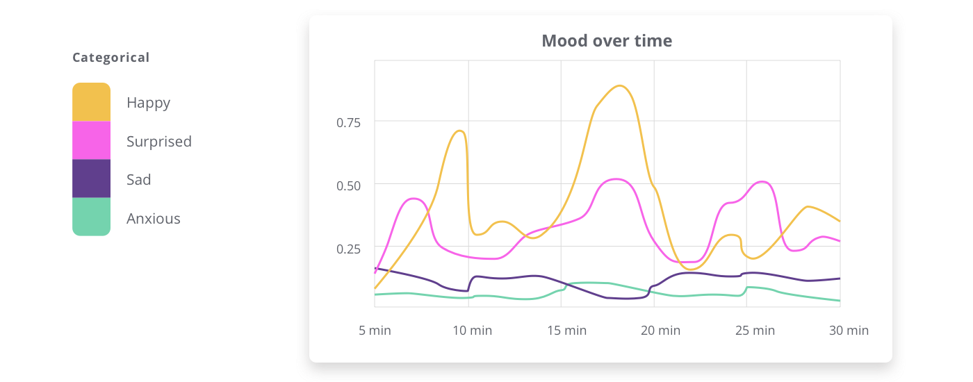 A line graph of mood over time uses a categorical palette to represent different emotions.