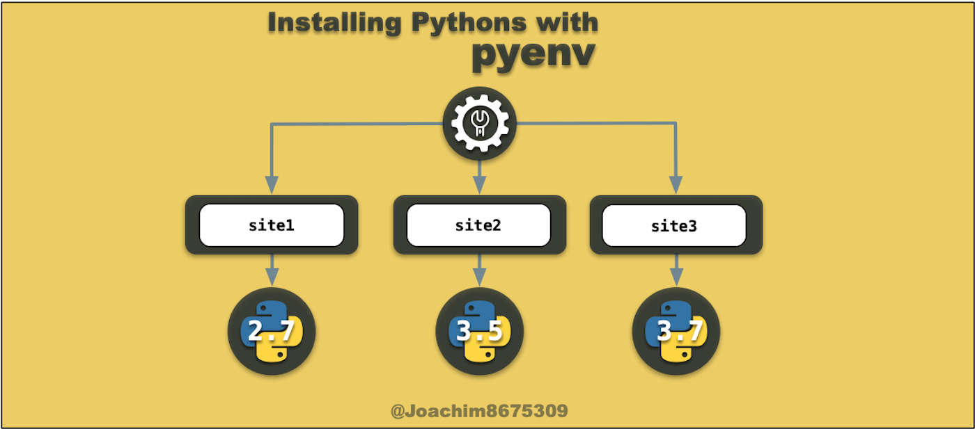 Installing Pythons with PyEnv - Joaquin Menchaca - Medium