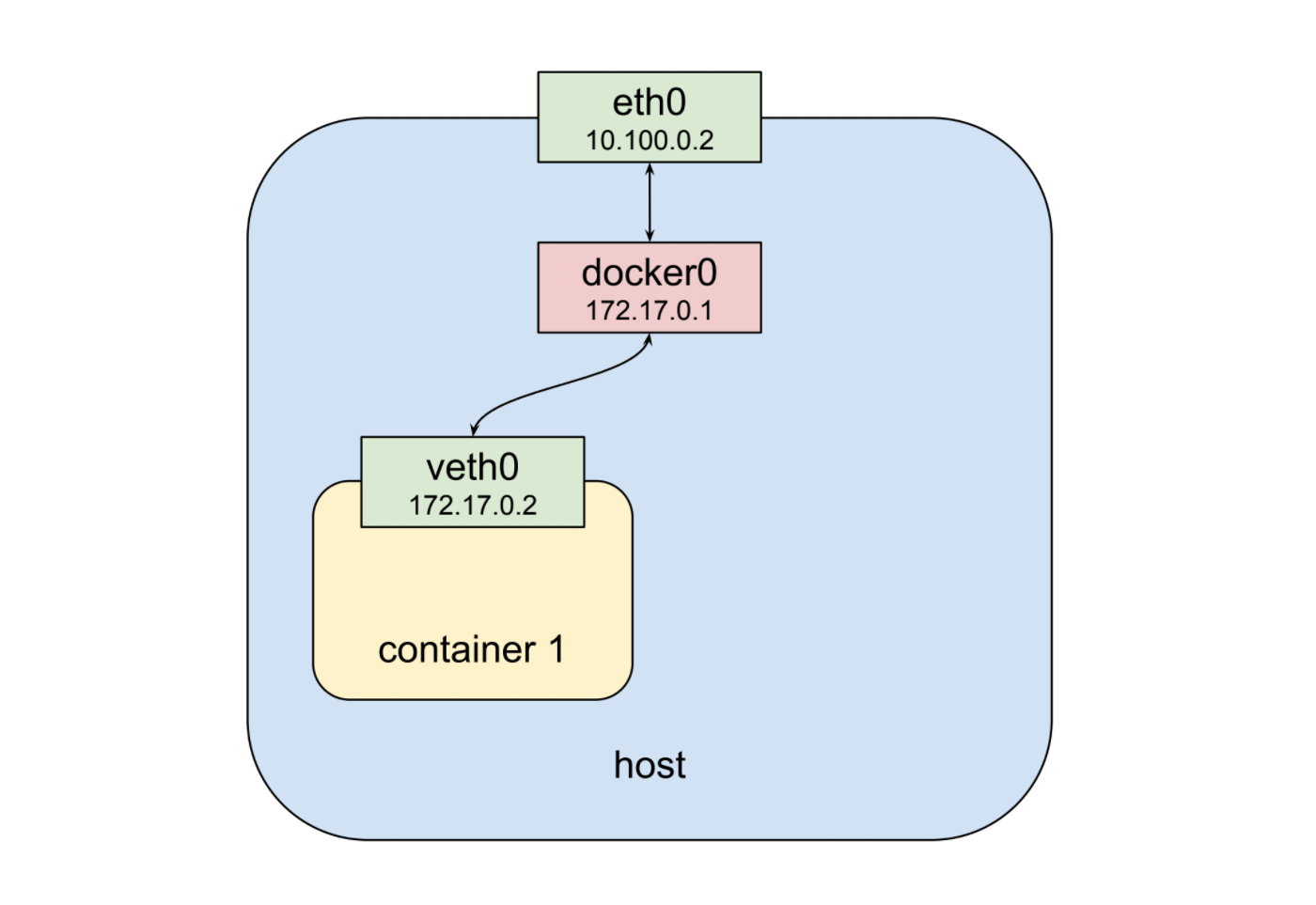Understanding kubernetes networking: pods - Google Cloud