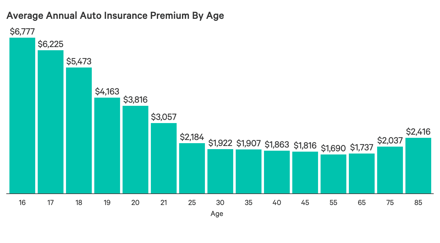 How Much is Car Insurance for a 19 Year Old