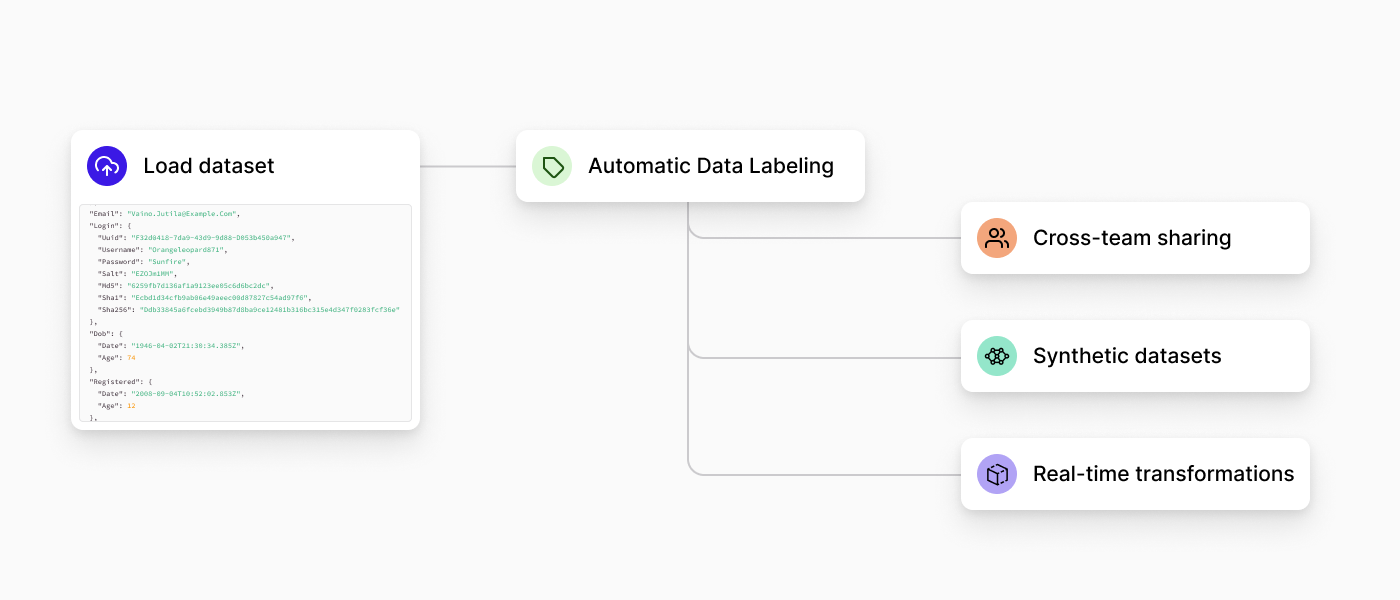 The Gretel Workflow starts with Automatic Labeling of data, which enables multiple downstream workflows for safe data sharing
