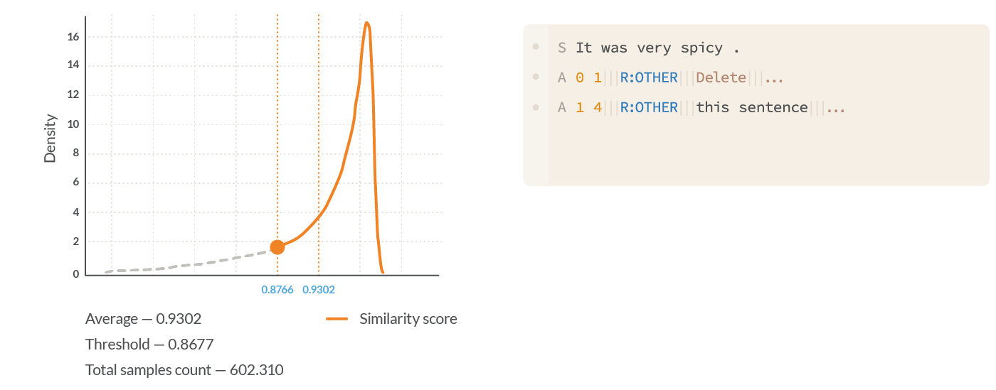 The graph shows the results of filtering noisy data using Textual Semantic Similarity analysis.