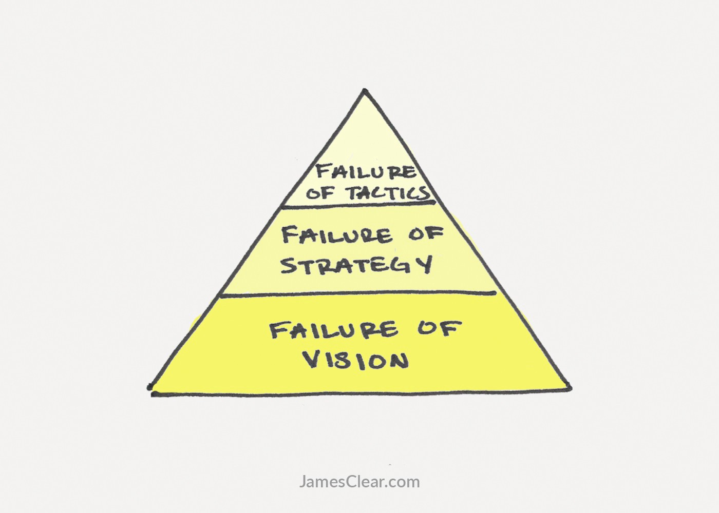 learn from failure essay