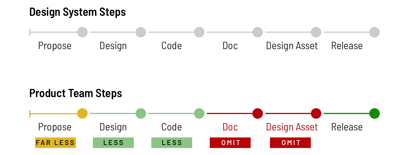Steps that product teams omit or pursue less rigorously