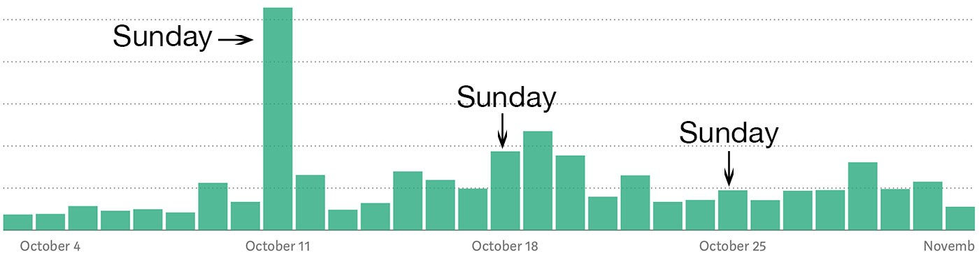 Bar graph showing spikes on Sundays.