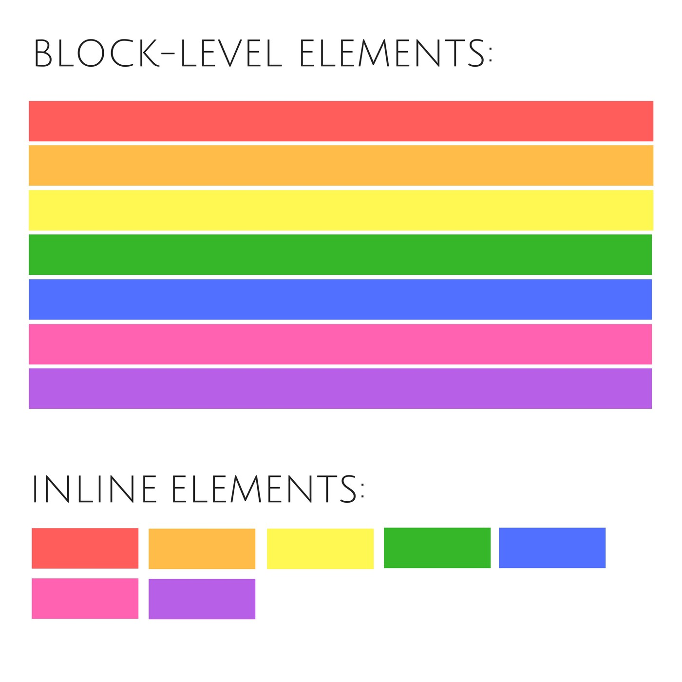 Block-Level and Inline Elements: The difference between <div