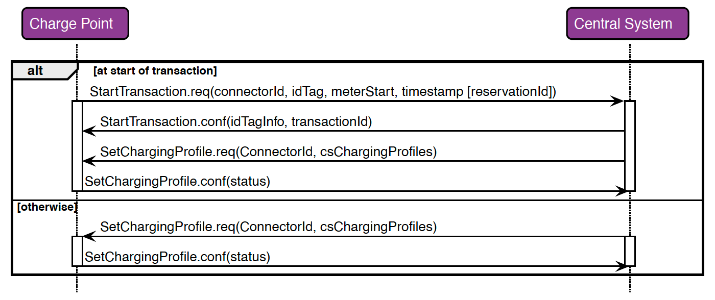 OCPP protocol for smart charging