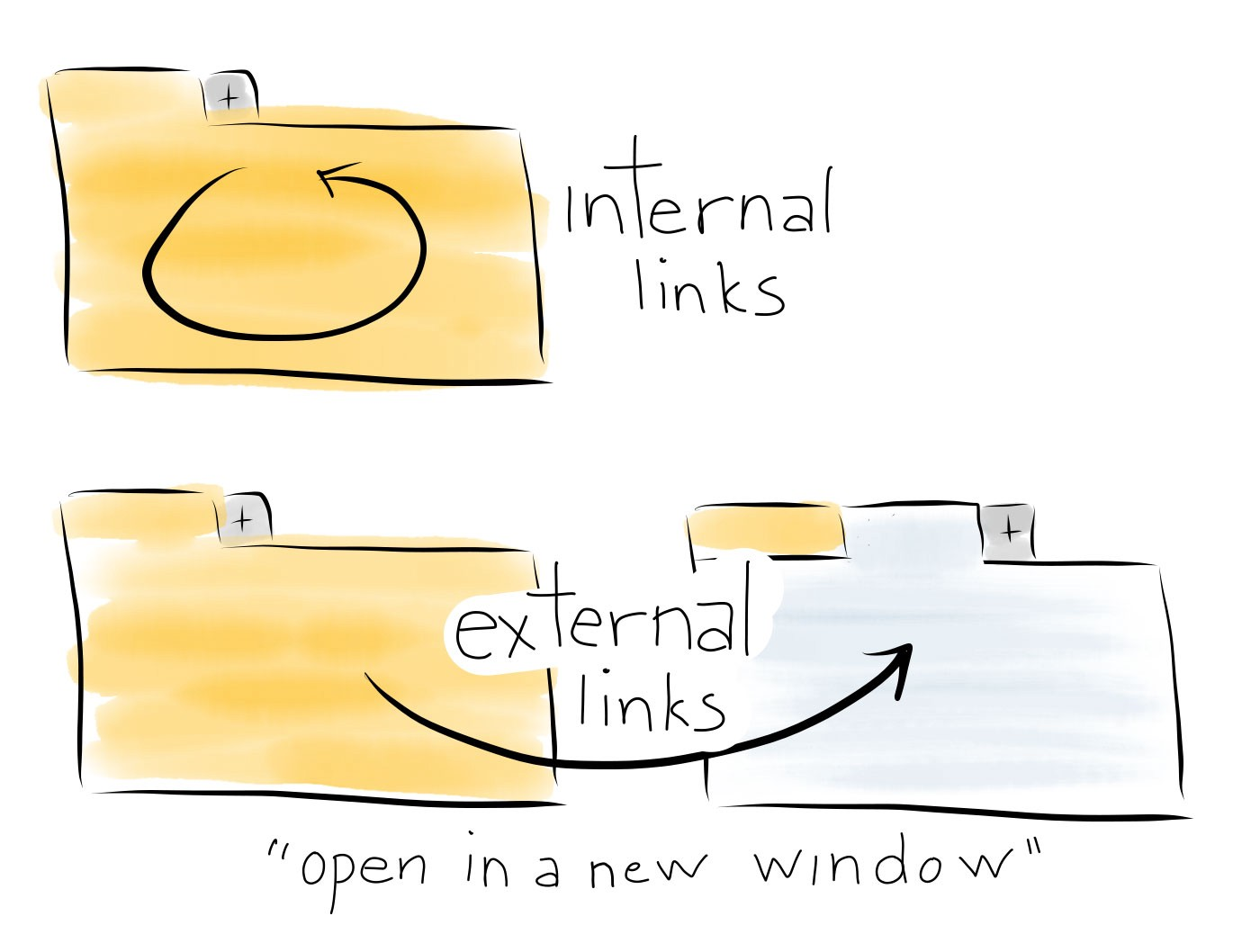 Hand-drawn illustration of the difference between internal and external links
