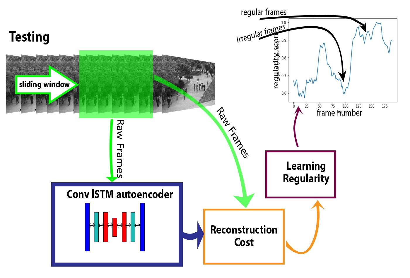 Anomaly Detection in Videos using LSTM Convolutional Autoencoder