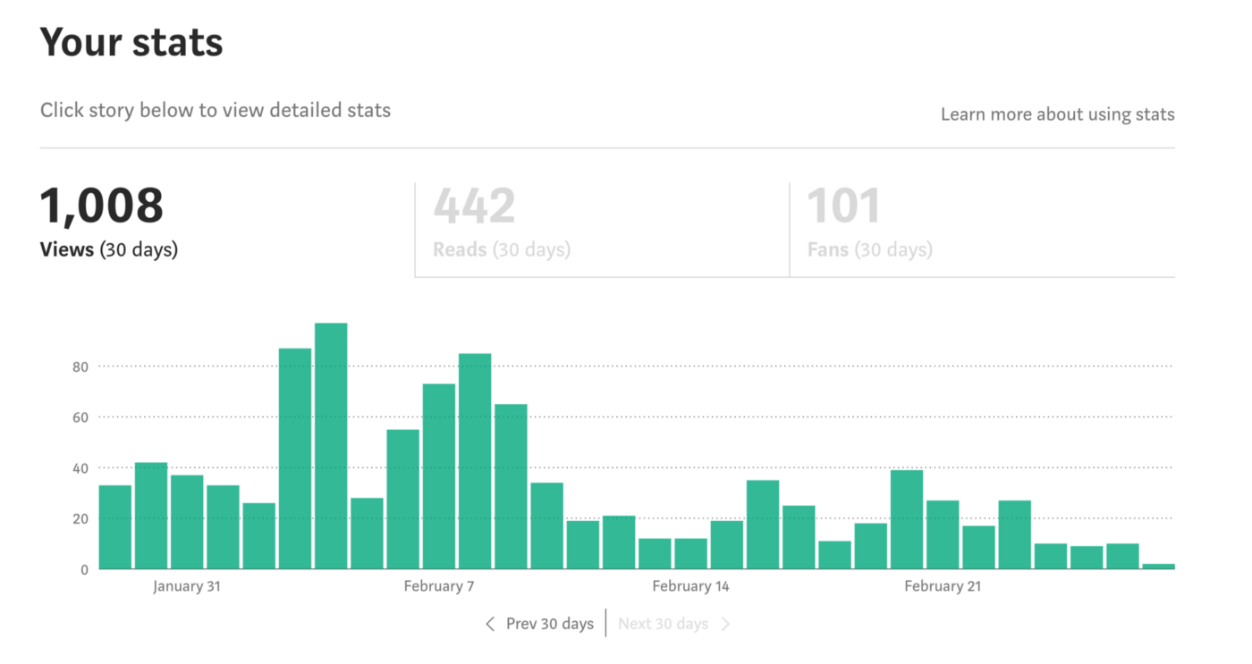 Medium statistics for readership, views, and fans