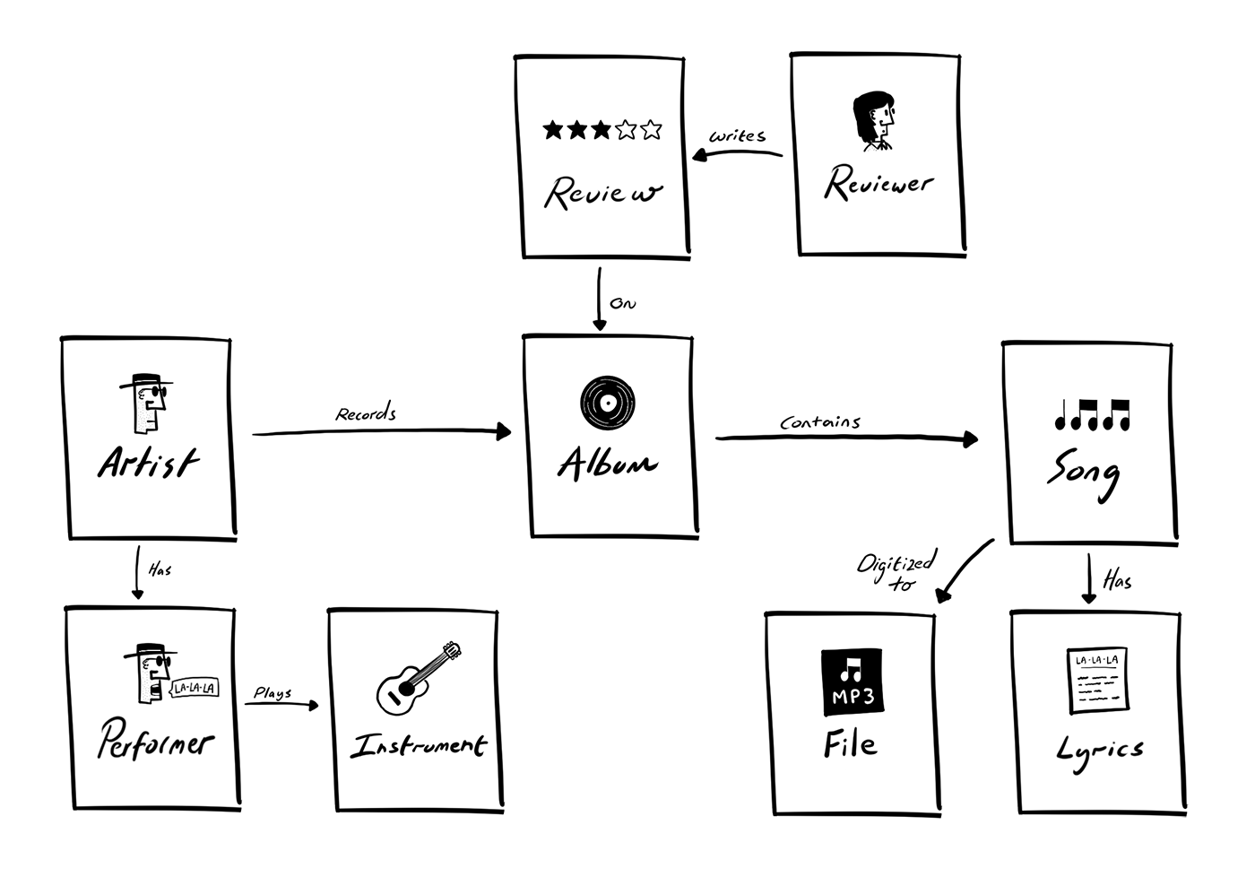 Doodle shows a complex model with many content types and a lot or relationships.