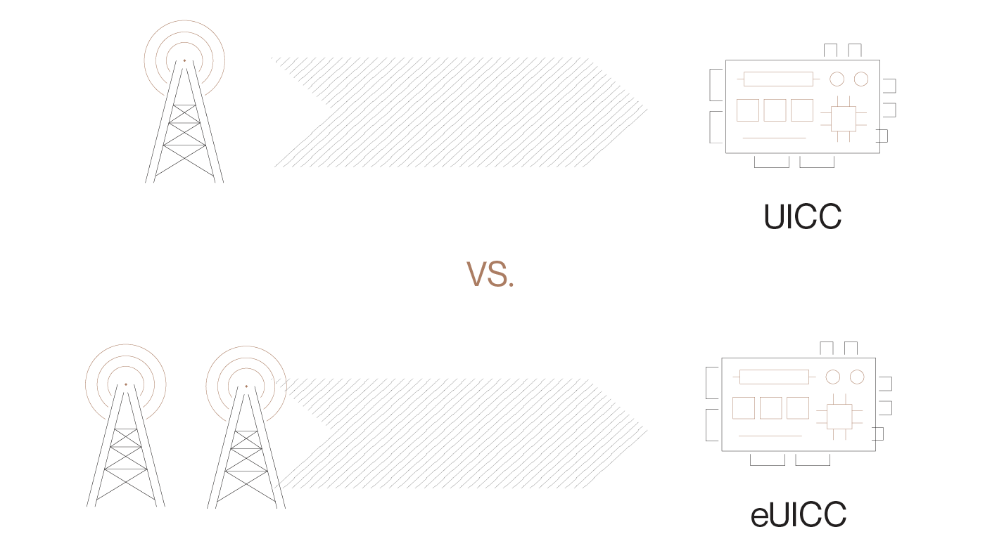 1 cellular tower pointing to a UICC device vs multiple cellular towers pointing to a eUICC device