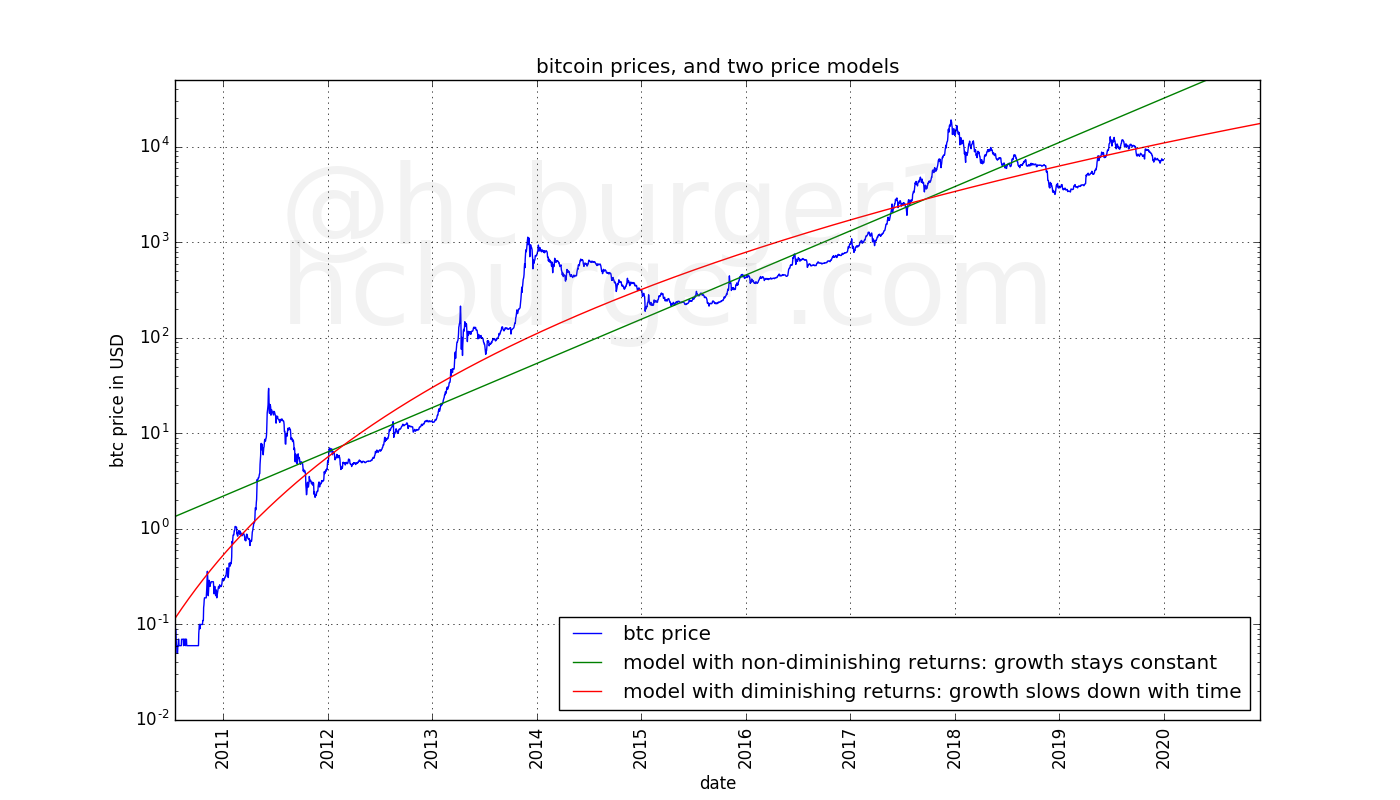 Bitcoin's price history and two different price models: One with diminishing returns and one with non-diminishing returns.