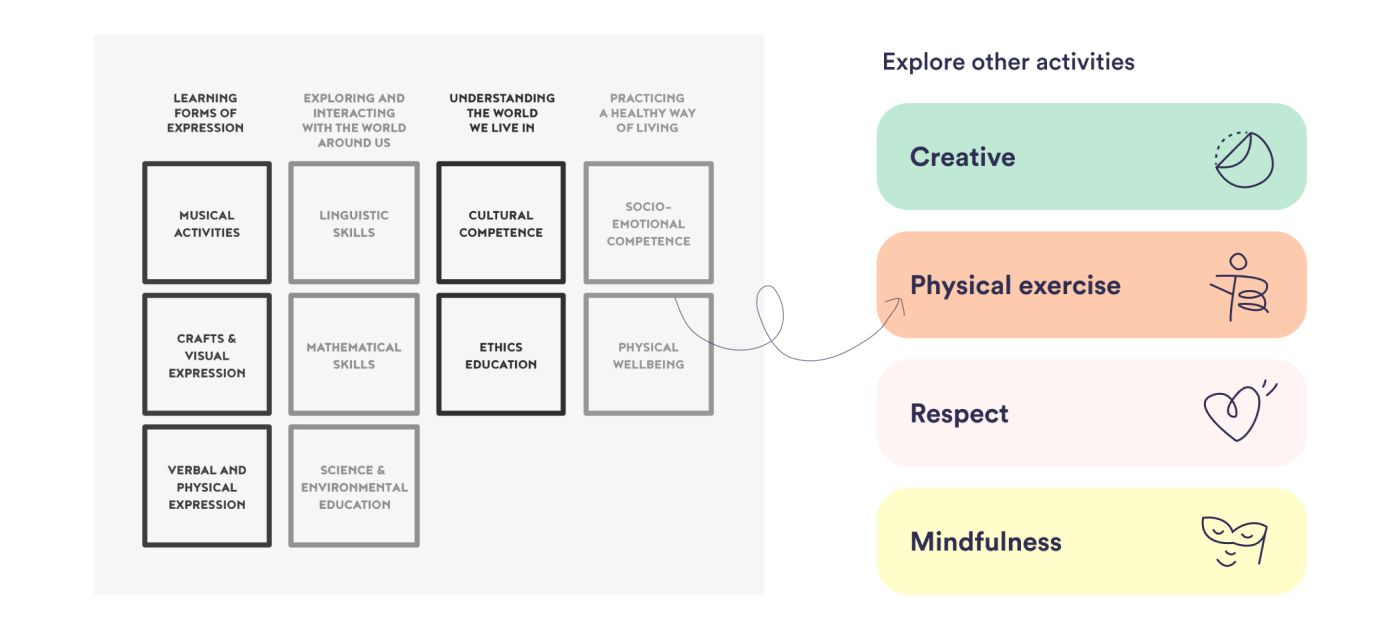 """Matrix showing HEI Schools' curriculum and how they are derivate into 4 major key themes; """"Creative, Physical Exercise, Respect, and Mindfulness"""""""