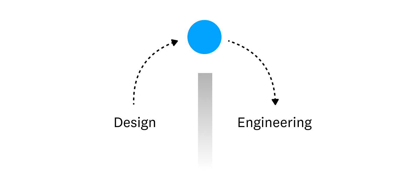 "A diagram depicting a ball being thrown over a wall from ""Design"" to ""Engineering"""