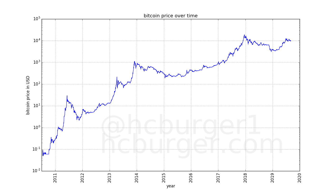 historical bitcoin prices, y-axis logarithmic
