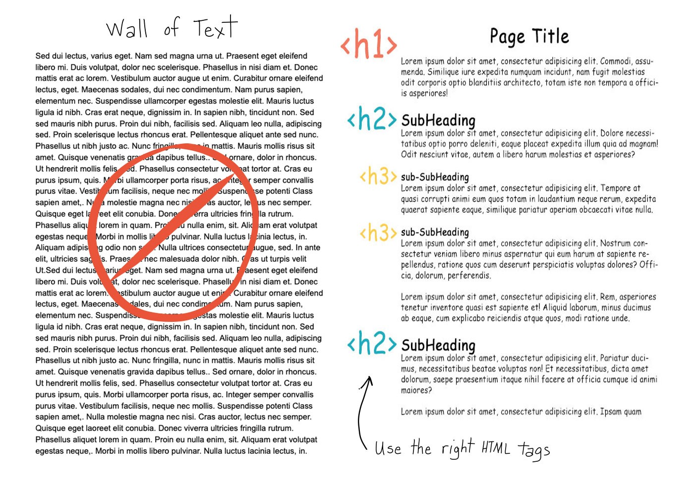 Hand-drawn illustration showing a 'wall of text' and properly organized written content
