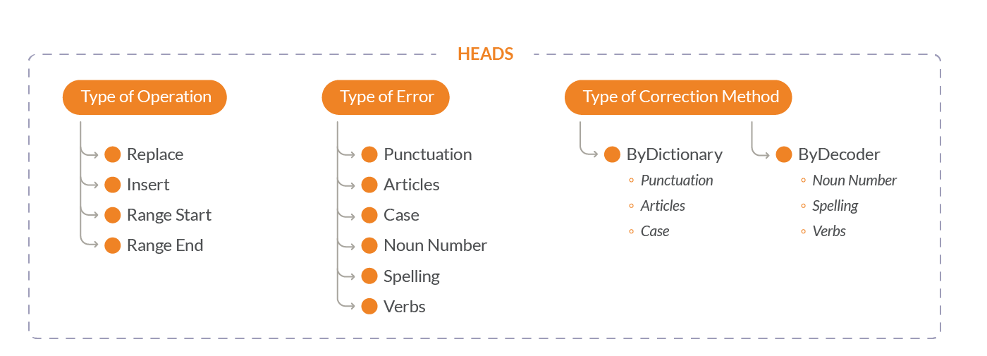 Heads classification by error types consists of three Heads types: Type of operation, error, correction method.