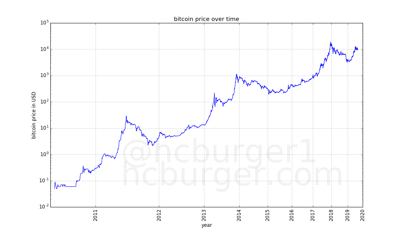 historical bitcoin prices, log-log plot