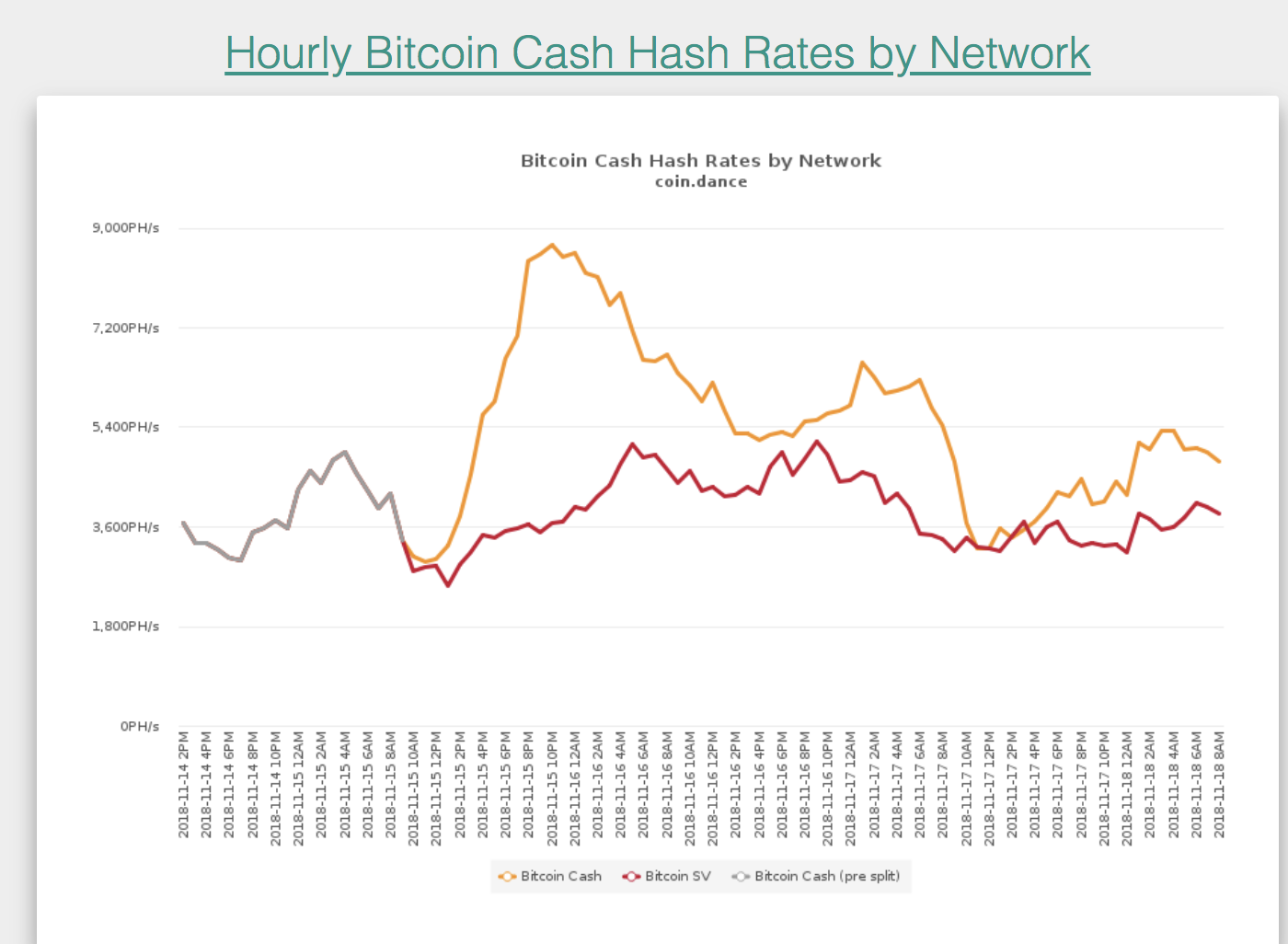 Details About Double Spending Attack During Bch Fork By Totaloutput Medium
