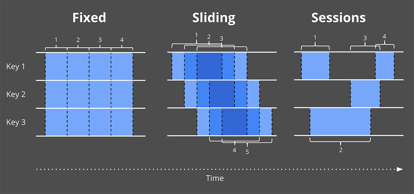 Streaming windowing differences